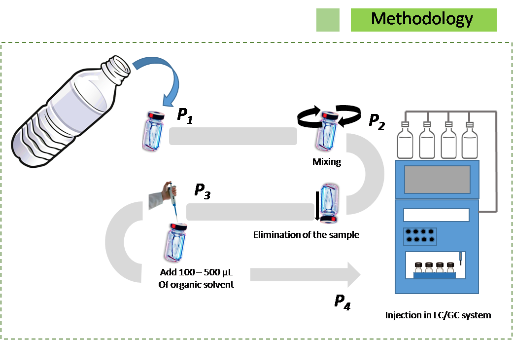 One step extraction methodology
